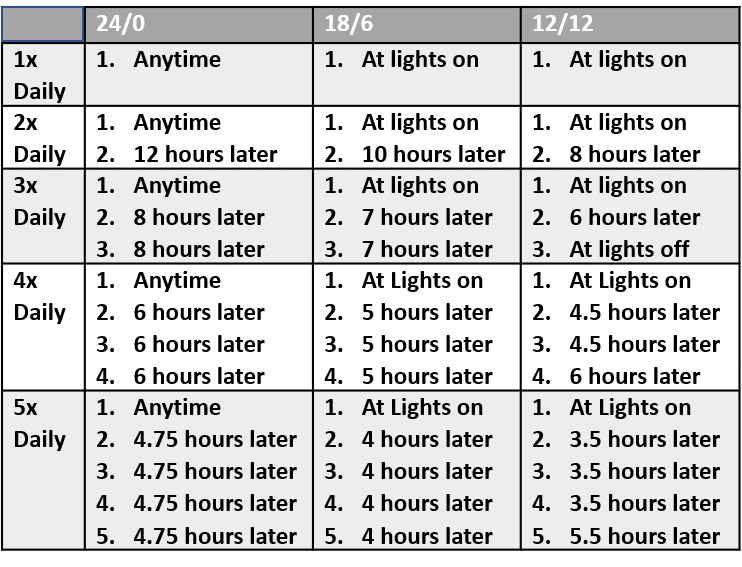 Watering Coco Frequency Timing Chart