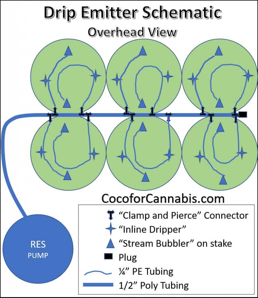 Drip System for indoor cannabis schematic