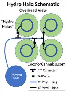 Hydro Halo installation plans