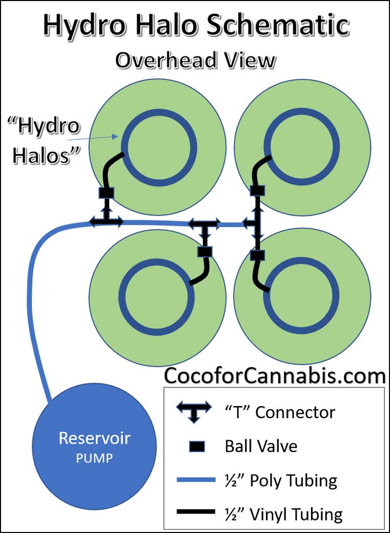 DIY Automatic Watering System for Indoor Cannabis - Coco For