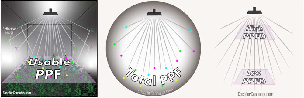 Total PPF Usable PPF and PPFD