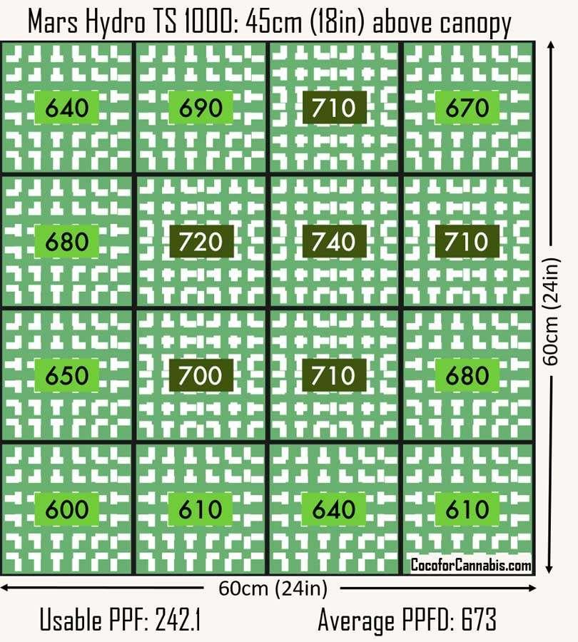Mars Hydro TS 1000 PAR Map 60cm x 60cm