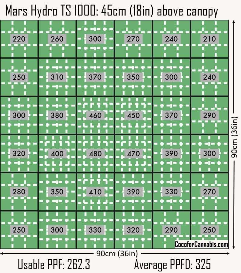 Mars Hydro TS 1000 PAR Map 90cm x 90cm