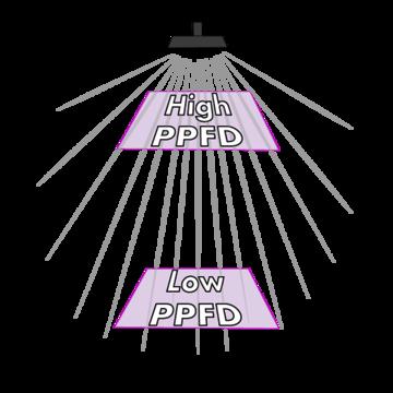 Photosynthetic Photon Flux Density PPFD