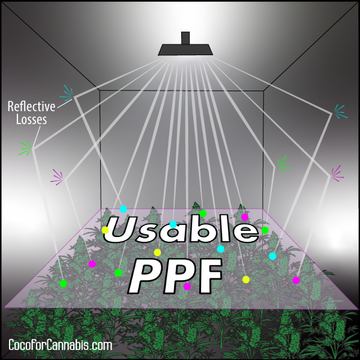 Diagram showing Usable Photosynthetic Photon Flux (PPF) with reflective losses in Grow Tent